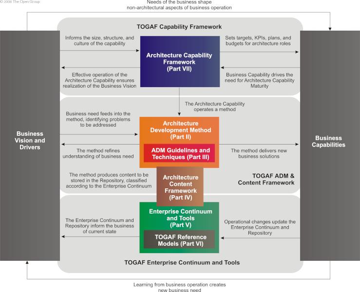 framework for developing an information system